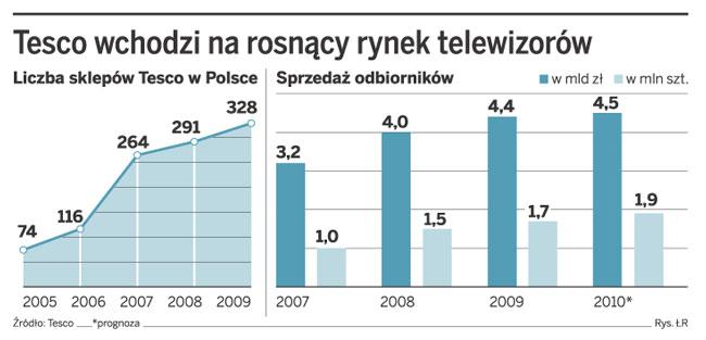 Tesco wchodzi na rosnący rynek telewizorów