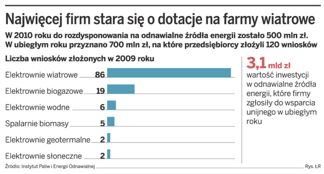 Najwięcej firm stara się o dotacje na farmy wiatrowe