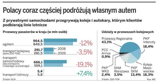 Polacy coraz częściej podróżują własnym autem