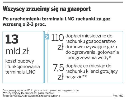 Kiedy ruszy terminal LNG, rachunki za gaz wystrzelą o 4–5 gr za 1 m sześc.