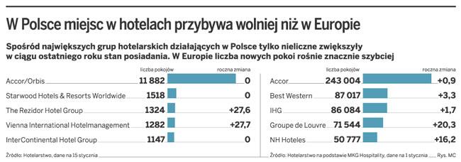 W Polsce miejsc w hotelach przybywa wolniej niż w Europie