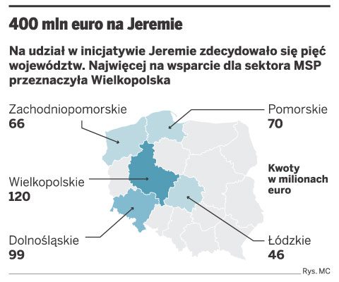 400 mln euro na Jeremie