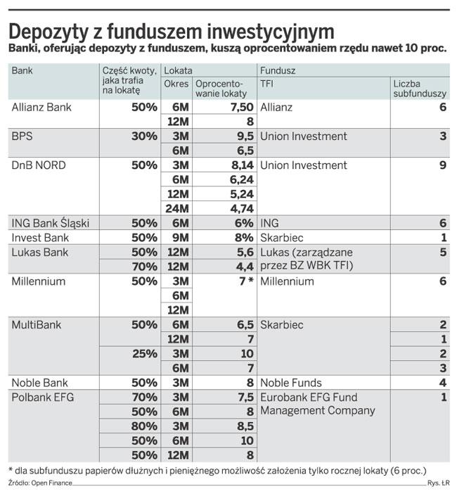 Depozyty z funduszem inwestycyjnym
