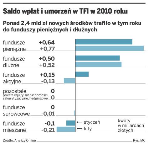 Saldo wpłat i umorzeń w TFI w 2010 roku