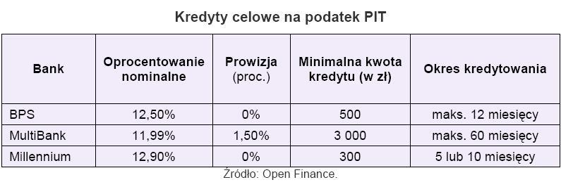 Kredyty celowe na podatek PIT