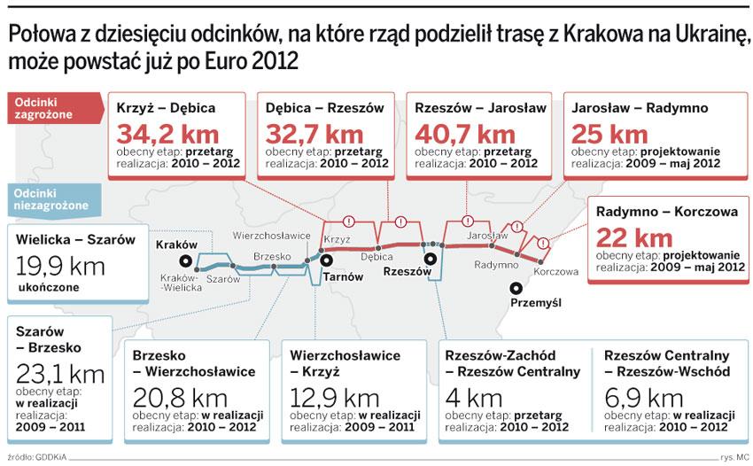 Połowa z dziesięciu odcinków, na które rząd podzielił trasę z Krakowa na Ukrainę, może powstać już po Euro 2012