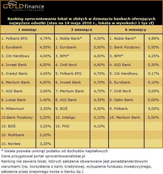 Ranking lokat maj 2010 żródło: goldfinance