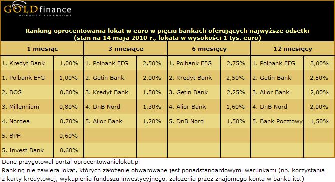 Ranking lokat maj 2010 źródło: goldfinance