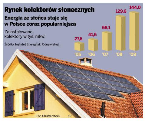 Rynek kolektorów słonecznych