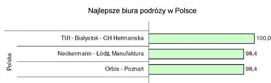 Najlepsze biura podróży w Polsce