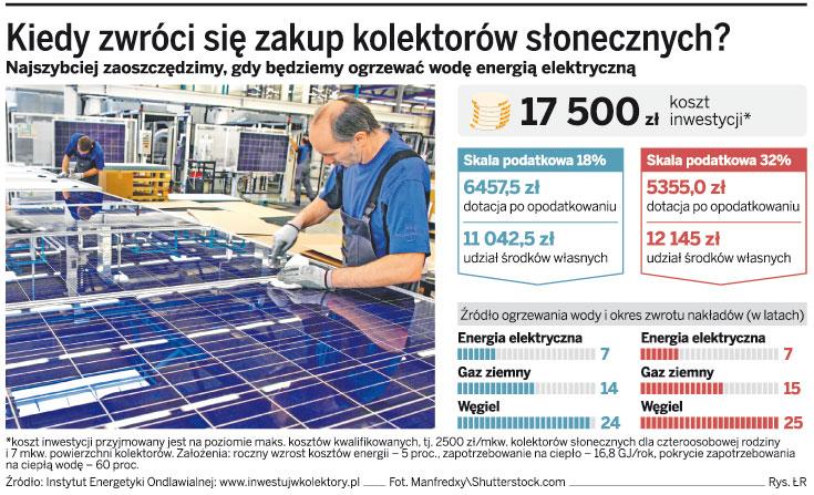Kiedy zwróci się zakup kolektorów słonecznych?