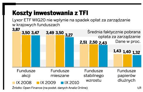 Koszty inwestowania z TFI