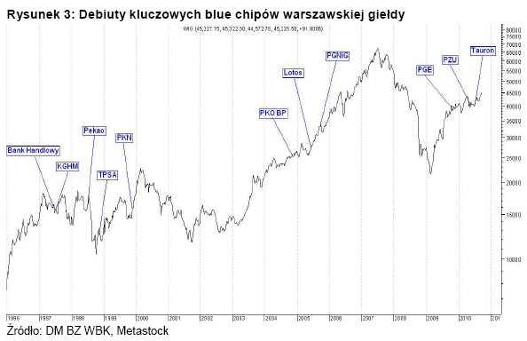 Debiuty kluczowych blue chipów warszawskiej giełdy