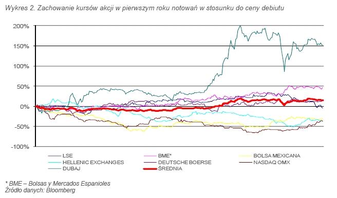 Wykres 2. Zachowanie kursów akcji w pierwszym roku notowań w stosunku do ceny debiutu. Źródło: DM BZ WBK, Źródło danych: Bloomberg