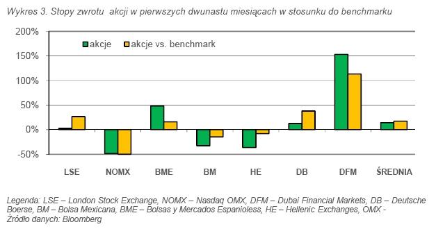 Wykres 3. Stopy zwrotu akcji w pierwszych dwunastu miesiącach w stosunku do benchmarku. Źródło: DM BZ WBK.