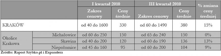 Ceny działek budowlanych na rynkach lokalnych - Kraków
