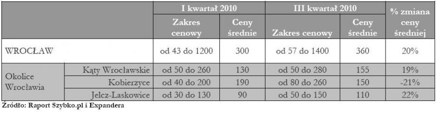 Ceny działek budowlanych na rynkach lokalnych - Wrocław