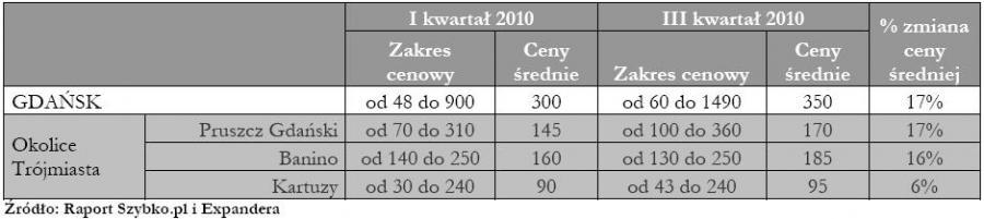 Ceny działek budowlanych na rynkach lokalnych -Gdańsk