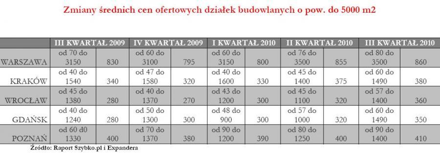 Zmiana średnich cen oferowanych działek budowlanych o pow. do 5000 mkw