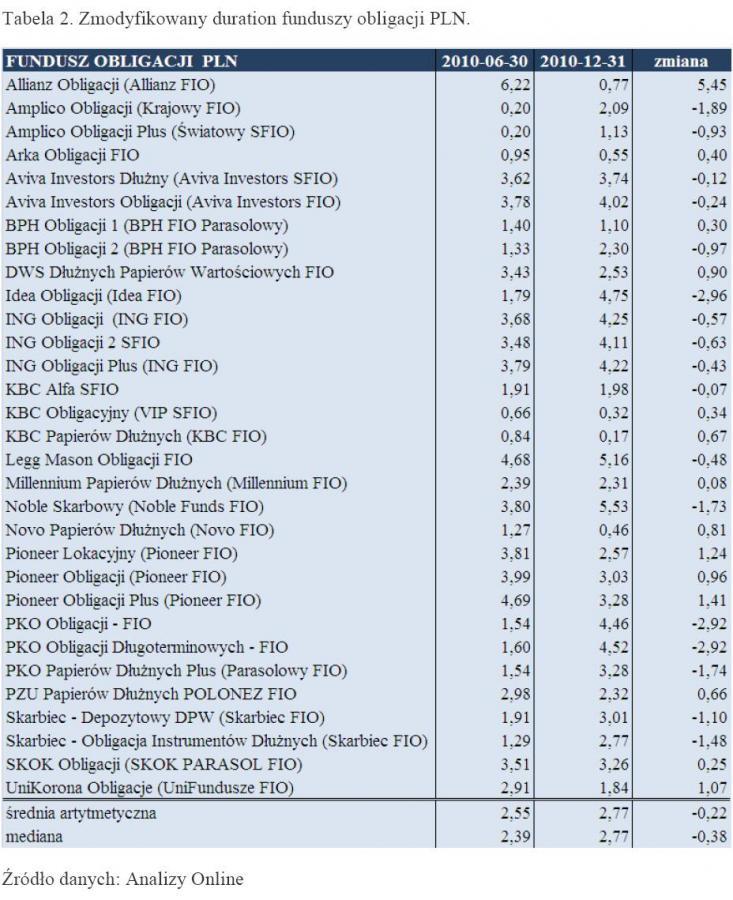 Zmodyfikowany duration funduszy obligacji PLN