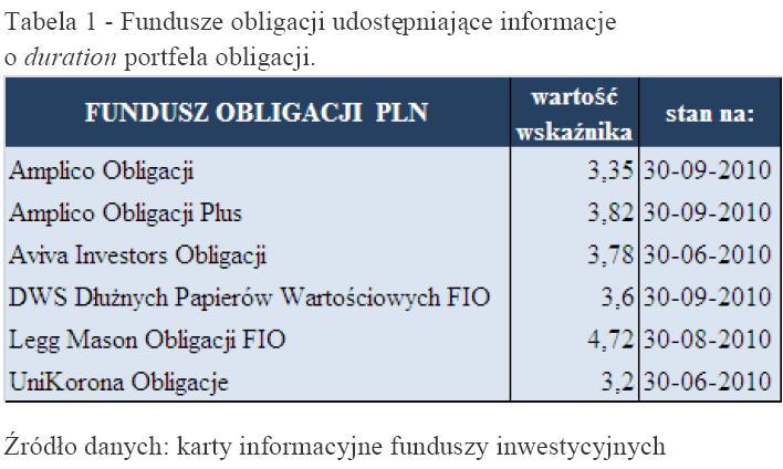 Fundusze obligacji udostępniające informacje o duration portfela obligacji