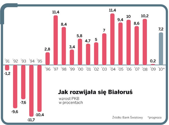 Jak rozwija się Białoruś
