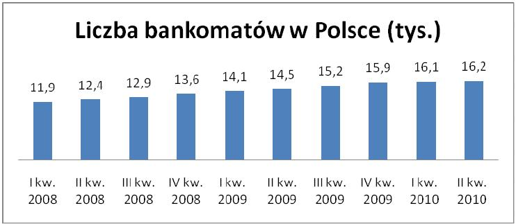 Liczba bankomatów w Polsce