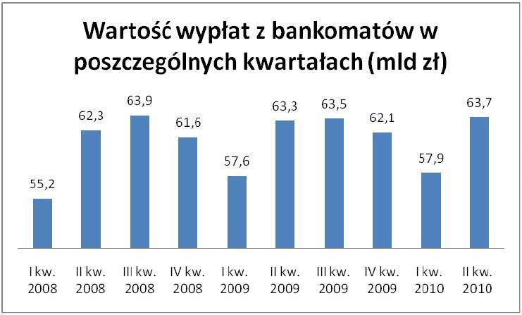 Wartość wypłat z bankomatów w poszczególnych kwartałach