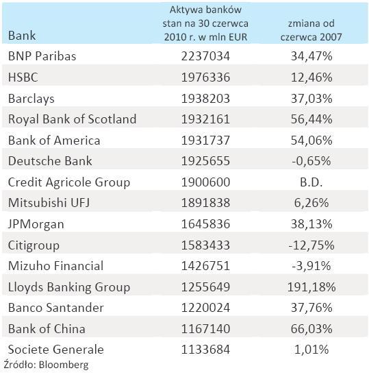 Aktywa banków
