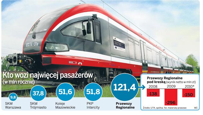 Kto wozi najwięcej pasażerów (w mln rocznie)