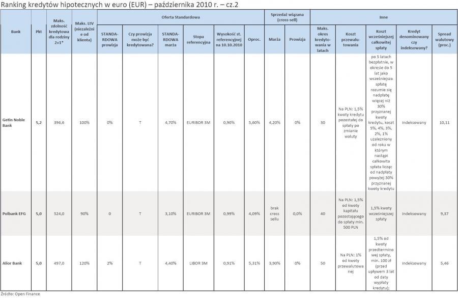 Ranking kredytów hipotecznych w euro (EUR) - październik 2010 r. - cz.2