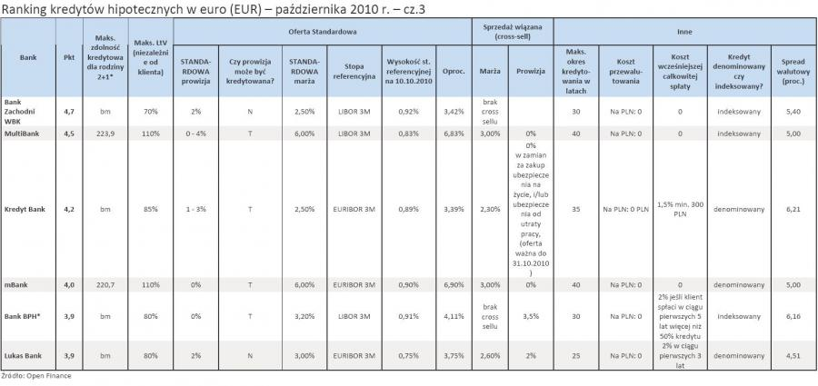 Ranking kredytów hipotecznych w euro (EUR) - październik 2010 r. - cz.3