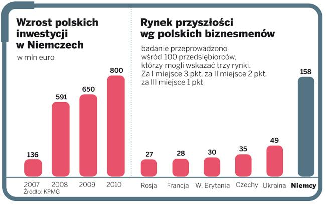Wzrost polskich inwestycji w Niemczech. Rynek przyszłości wg polskich biznesmenów