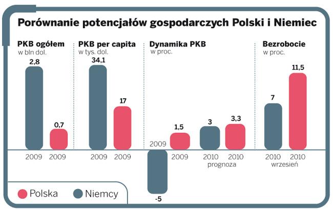 Porównanie potencjałów gospodarczych Polski i Niemiec