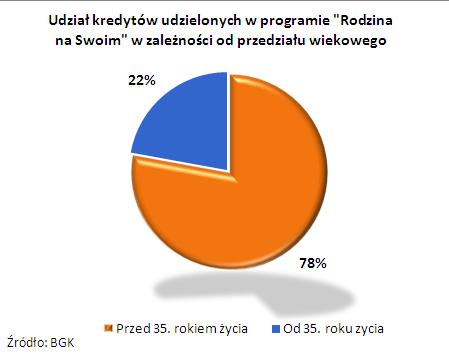 Udział kredytów w programie Rodzina na Swoim w zależności od przedziału wiekowego