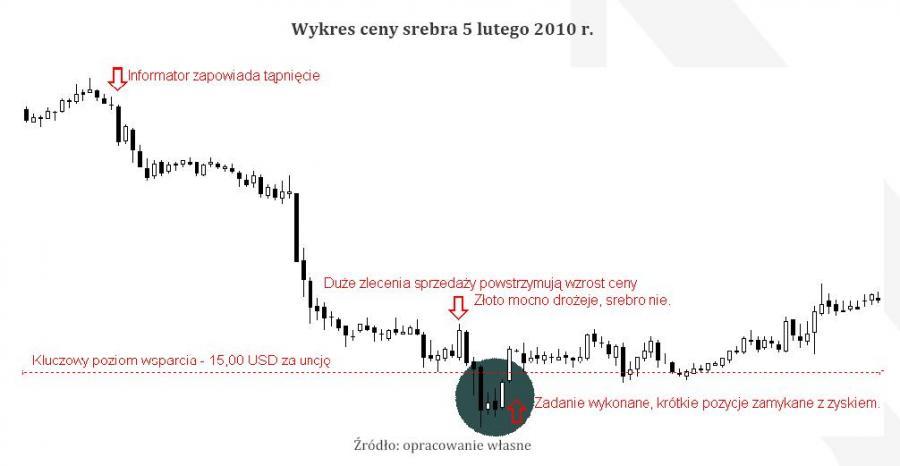 Wykres ceny srebra z 5 lutego 2010 r.