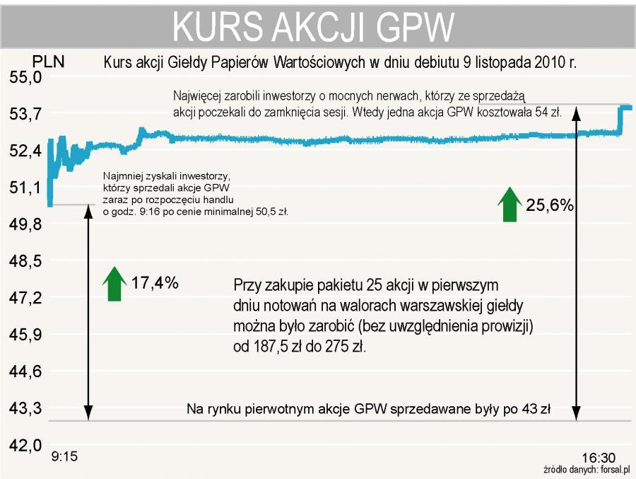 Debiut akcji GPW - Przy zakupie pakietu 25 akcji w pierwszym dniu notowań na walorach warszawskiej giełdy można było zarobić (bez uwzględnienia prowizji) od 187,5 zł do 275 zł.