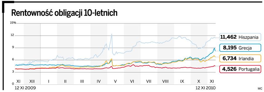 Rentowność obligacji 10-letnich
