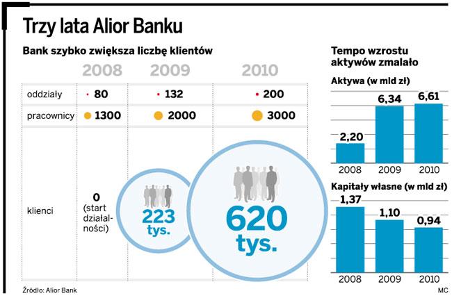 Trzy lata Alior Banku
