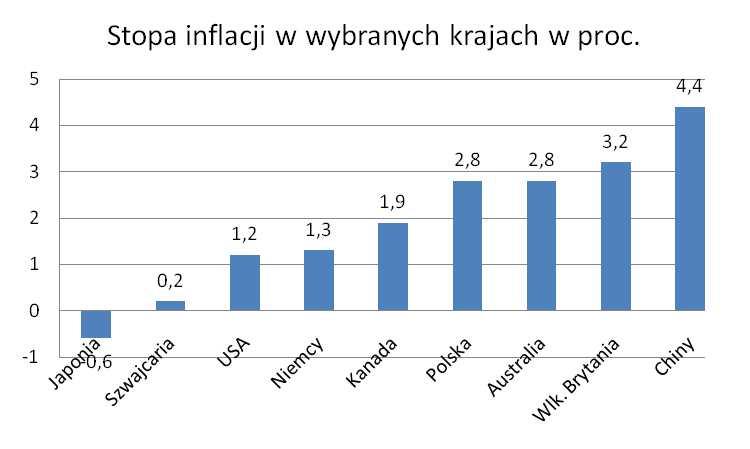 Stopa inflacji w wybranych krajach