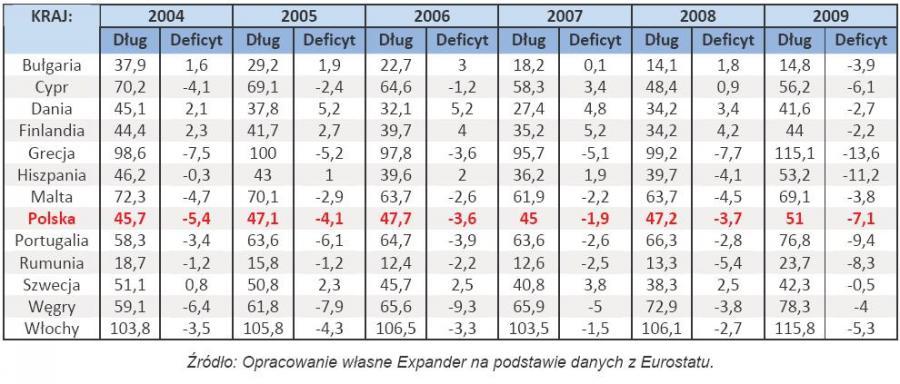 Dług i deficyt w latach 2004-2009 w wybranych państwach