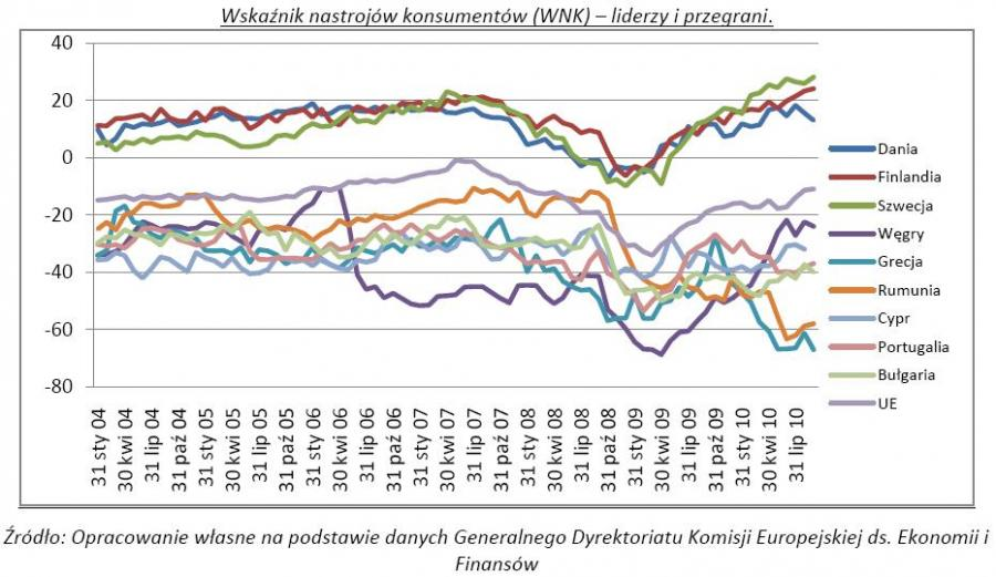 Wskaźnik nastrojów konsumentów (WNK) - liderzy i przegrani