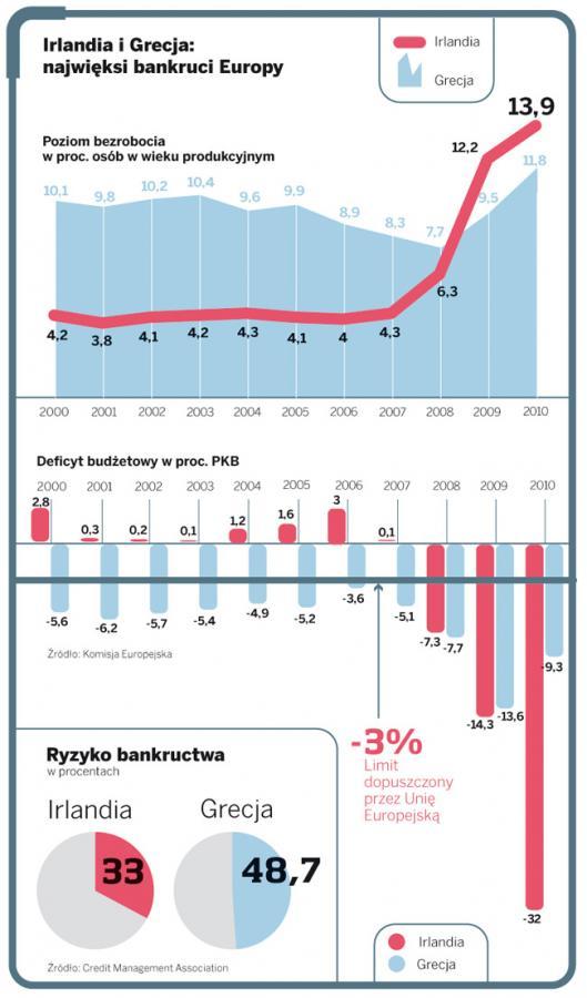 Irlandia i Grecja: najwięksi bankruci Europy