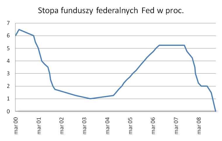 Stopa funduszy federalnych Fed