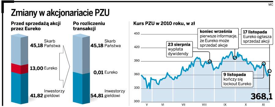 Zmiany w akcjonariacie PZU