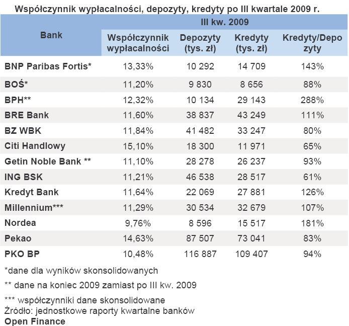 Współczynnik wypłacalności, depozyty, kredyty po III kwartale 2009 r.