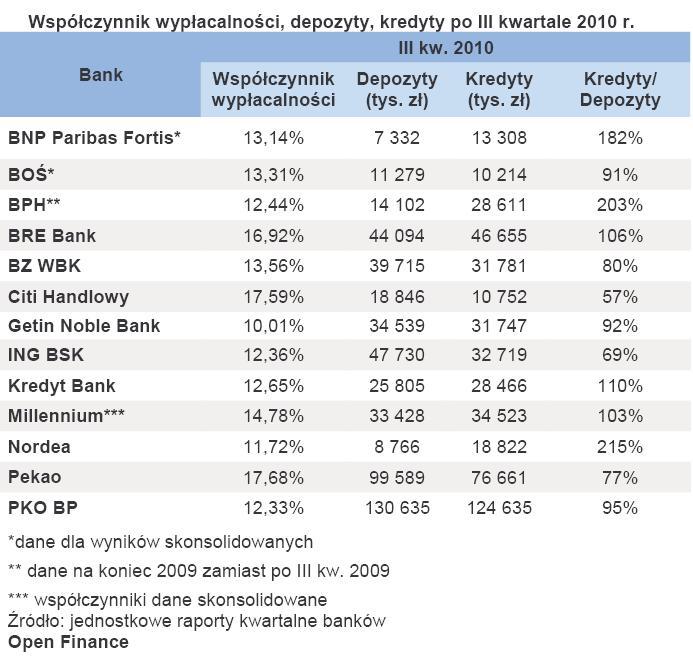 Współczynnik wypłacalności, depozyty, kredyty po III kwartale 2010 r.