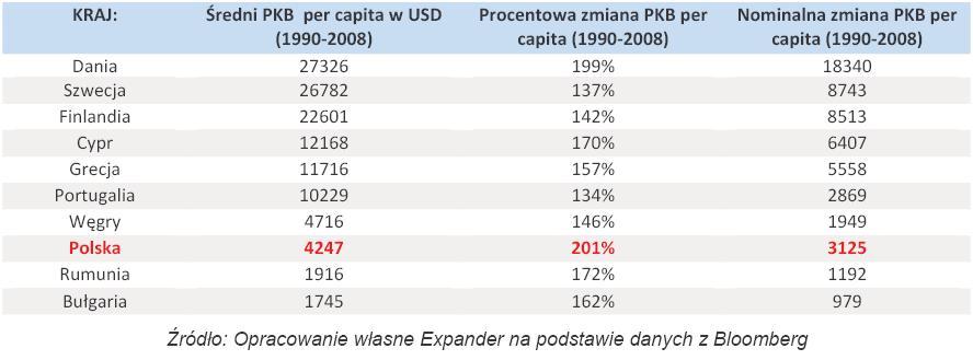 Zmiana PKB per capita w wybranych państwach