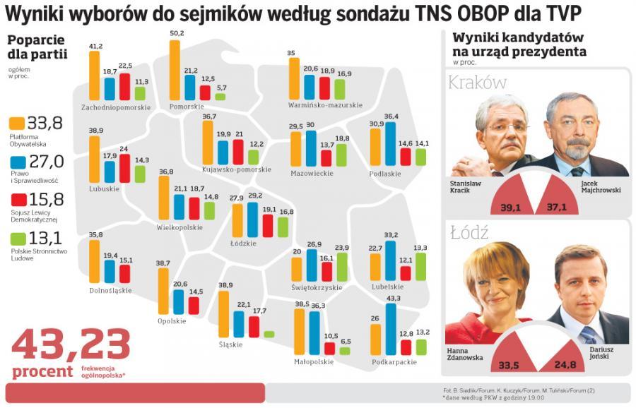Wyniki wyborów do sejmików według sondażu TNS OBOP dla TVP
