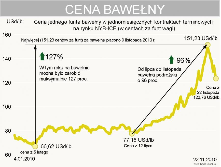 Cena bawełny od początku 2010 r.